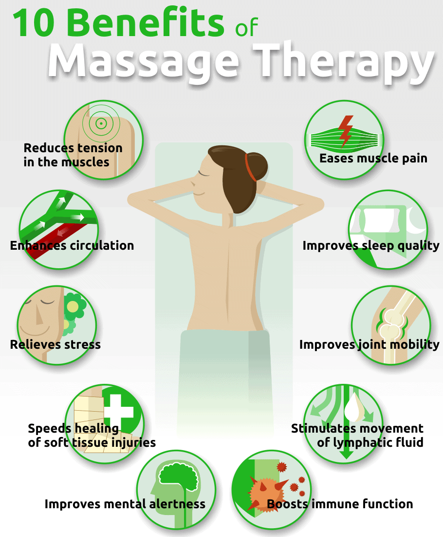 what insurance companies cover massage therapy benefits