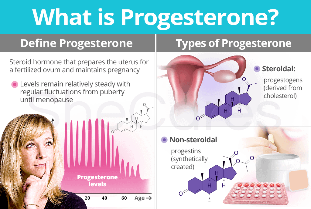 Explanation of progesterone and how hypersensitivity can affect fertility and early miscarraige