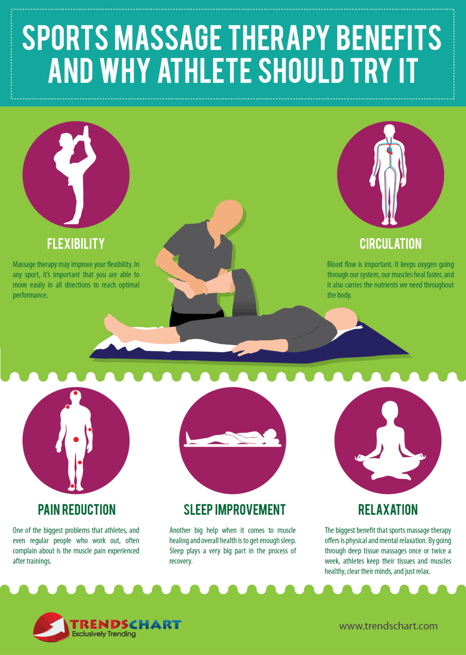 Sport massage therapist near me. Gidea Park, Romford